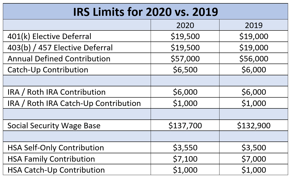 IRS limits for contributions to retirement plans, IRAs, Social Security, and HSAs for current and prior years