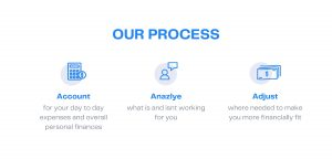 Our Process: Includes Account (for your day to day expenses and overall personal finances). Analyze (what is an isn't working for you) and Adjust (where needed to make you more financial fit).